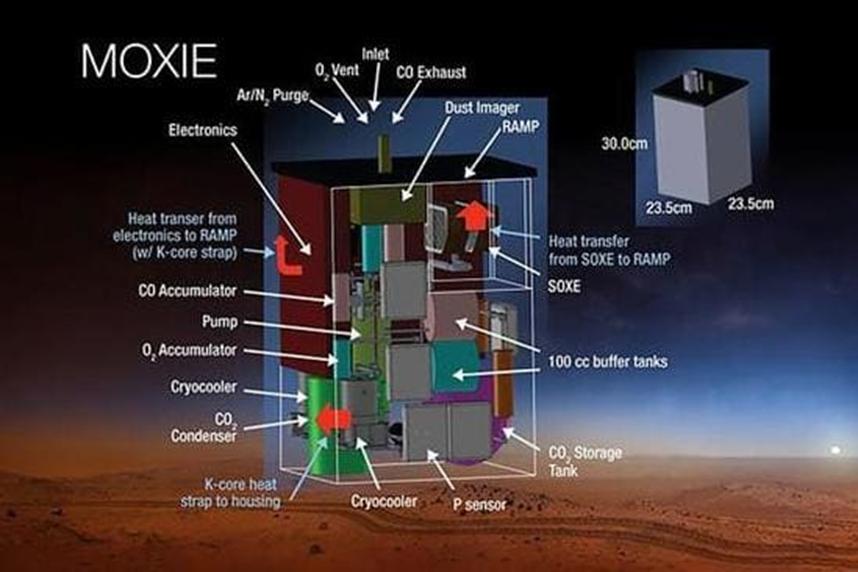 En la imagen se ve el despiece del sistema moxie.  Elemento básico para la futura gasolinera espacial.