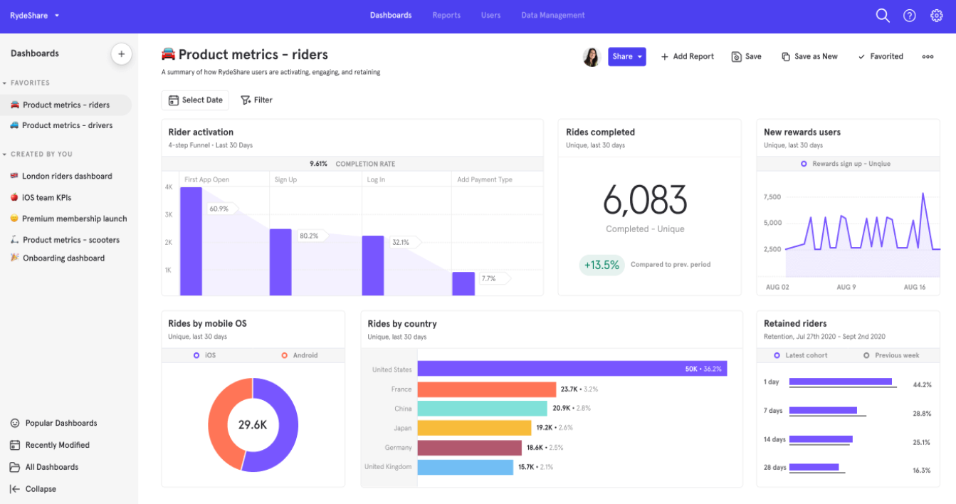 product analytics with Mixpanel