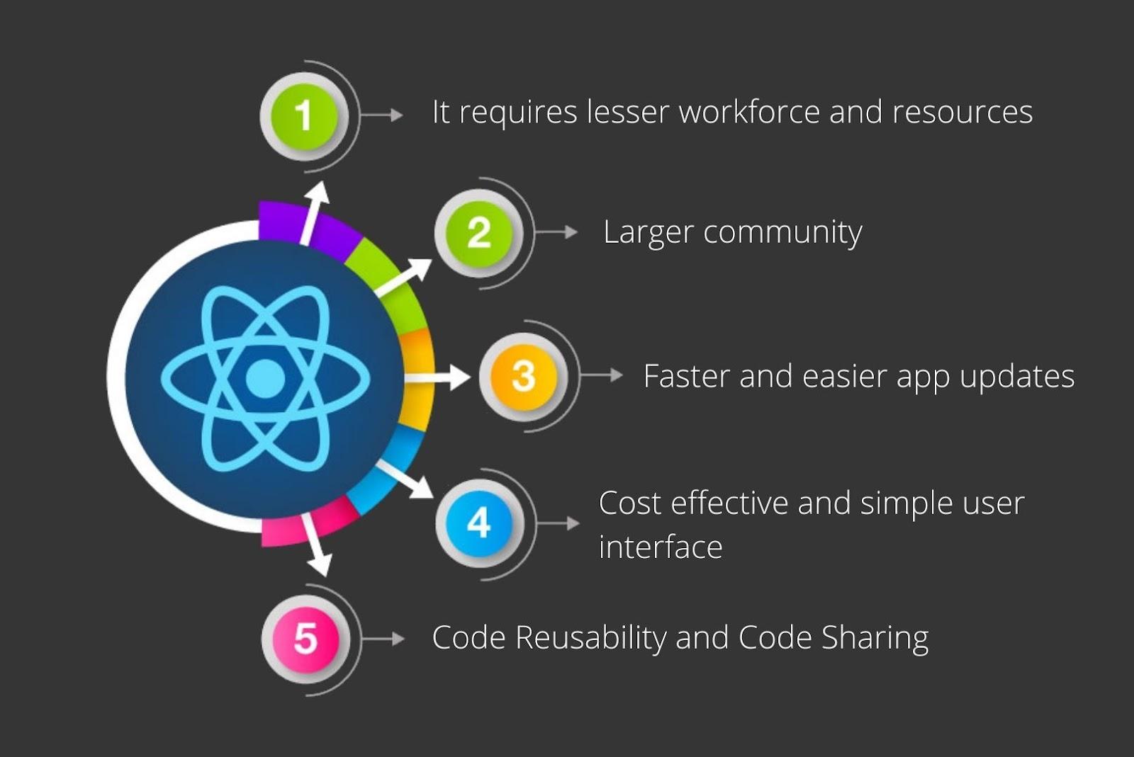 Organizations opt for react native mobile app development