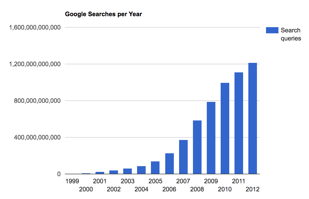 Bar graph depicting the number of Google search queries per year