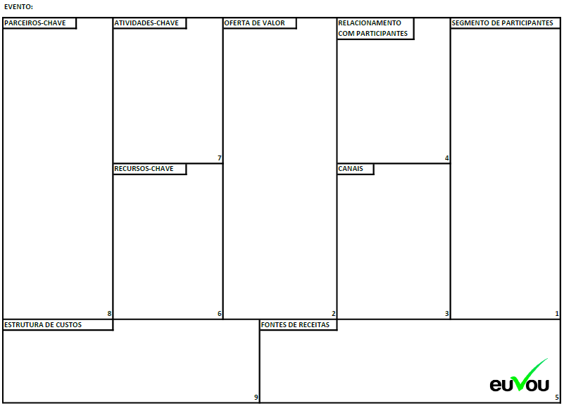 Events Model Canvas