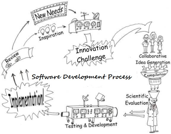 introvert musings  software process models