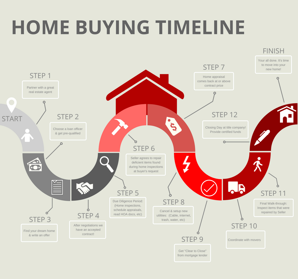 an example of a home-buying timeline.