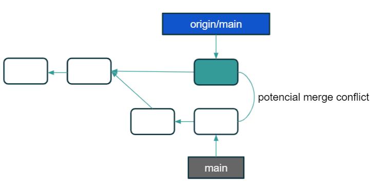 Centralized Git workflow