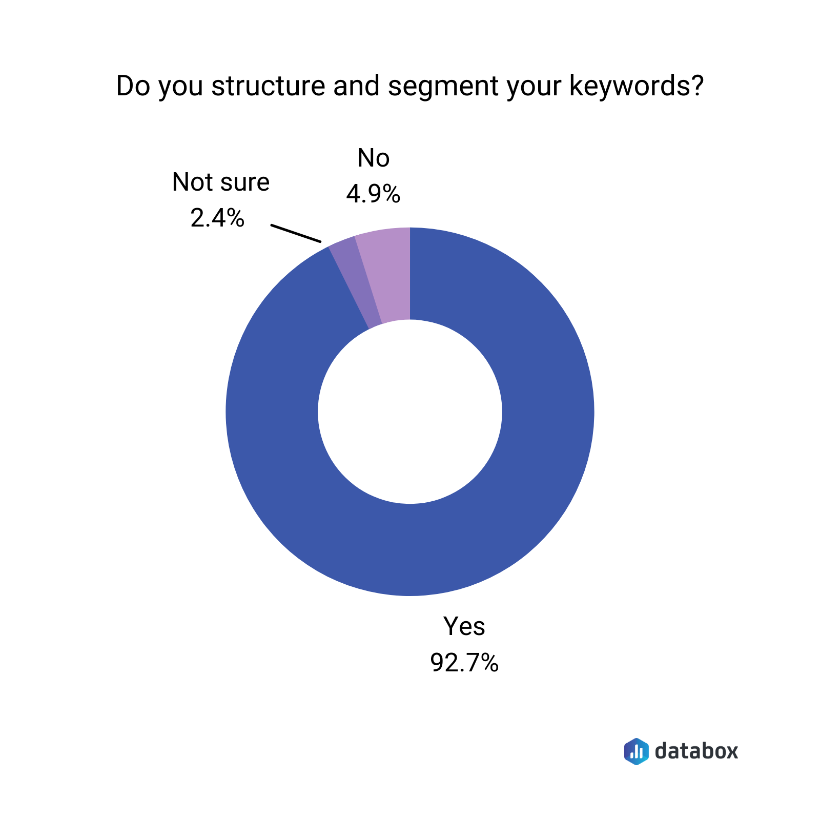 Do you structure and segment your keywords