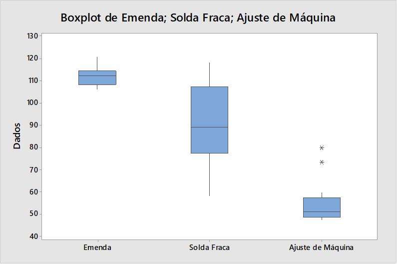 Gráfico de comparação