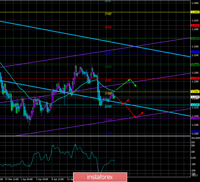 "EUR/USD. April 23rd. The trading system ""Regression Channels"". The prospects for the euro are almost unequivocal – down"