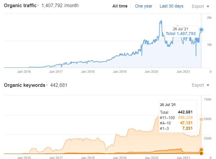 Organic Search Performance Change Graphics