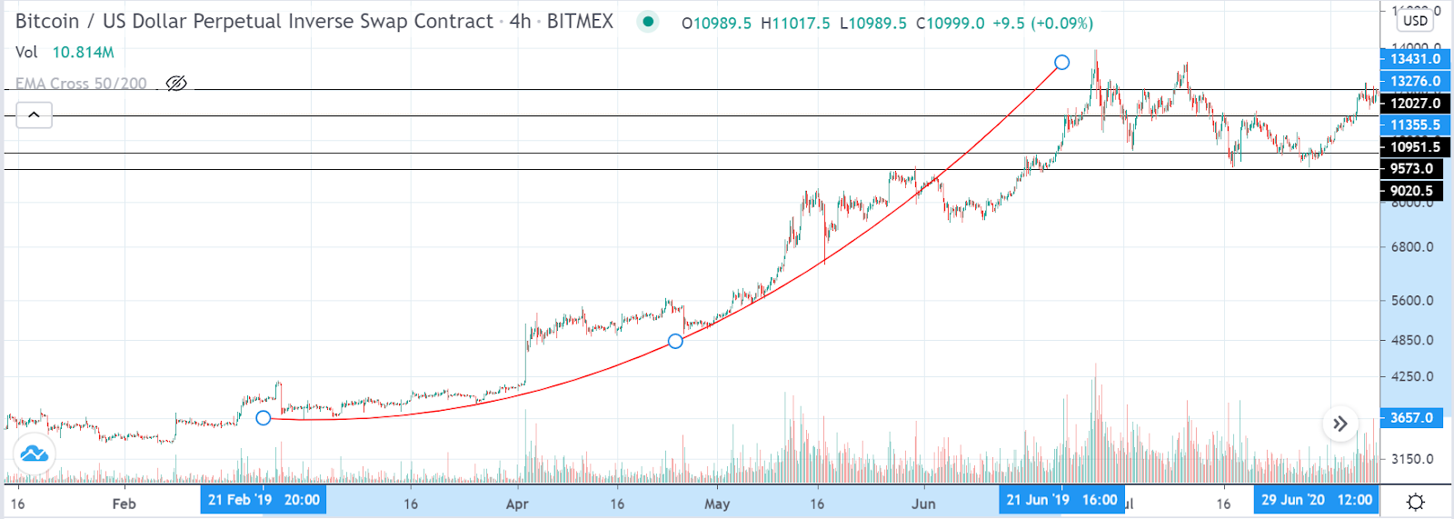 bitcoin price run 2012