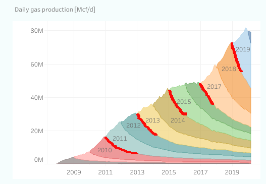 All drilling in the U.S. Tight Oil sector. (Source: Enno Peter, Shale Profile Analytics, https://shaleprofile.com/)