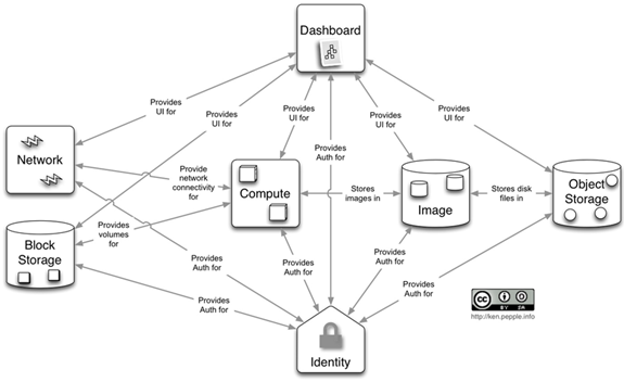 openstack wiki in short a quick guide to open cloud cloudify : openstack architecture diagram - findchart.co