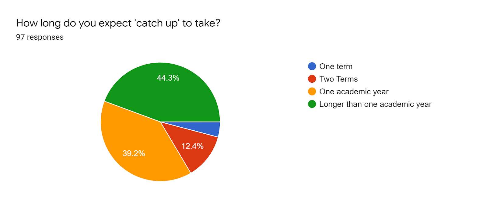Forms response chart. Question title: How long do you expect 'catch up' to take?. Number of responses: 97 responses.