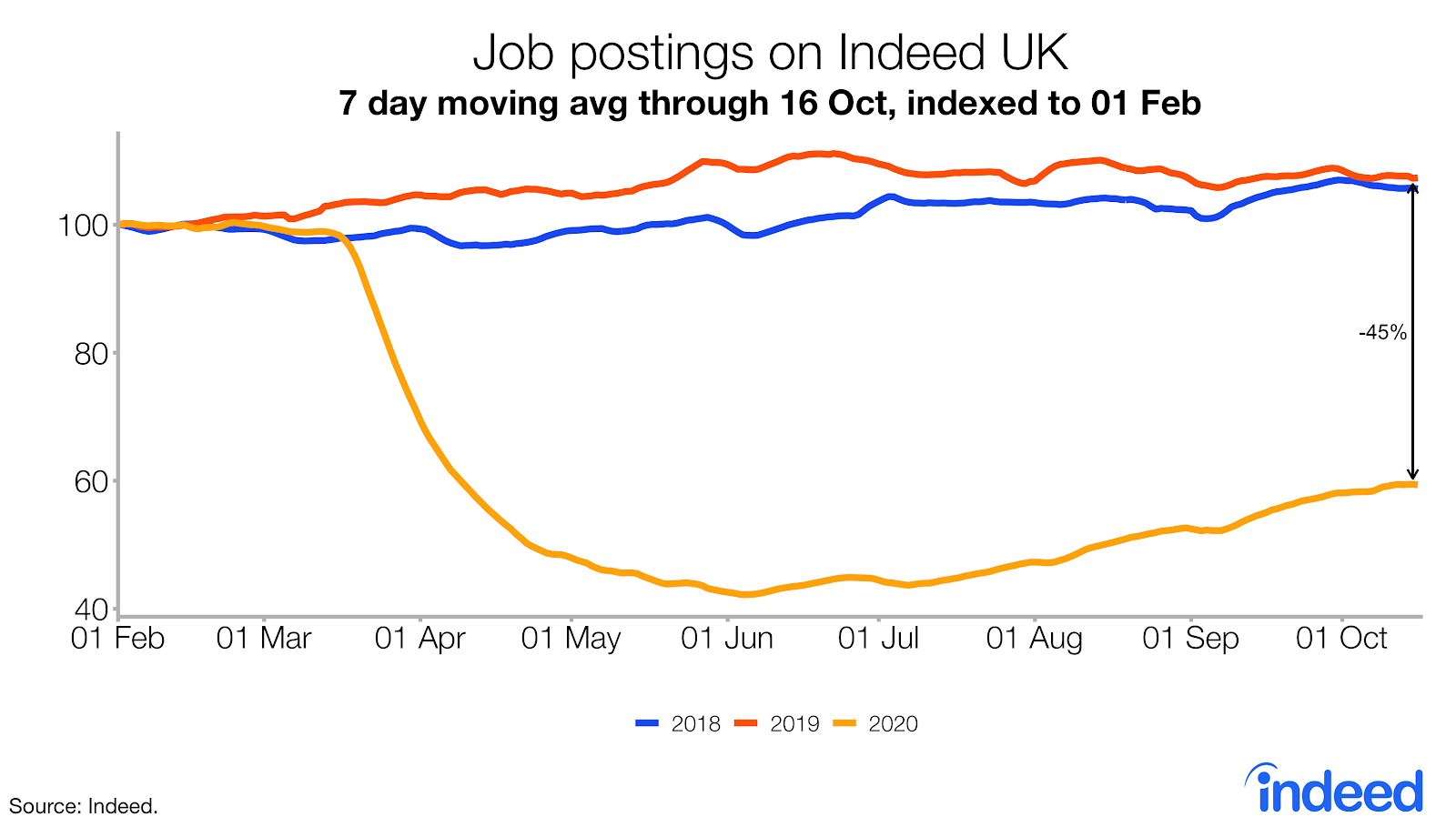 line graph job postings on Indeed UK october 2020