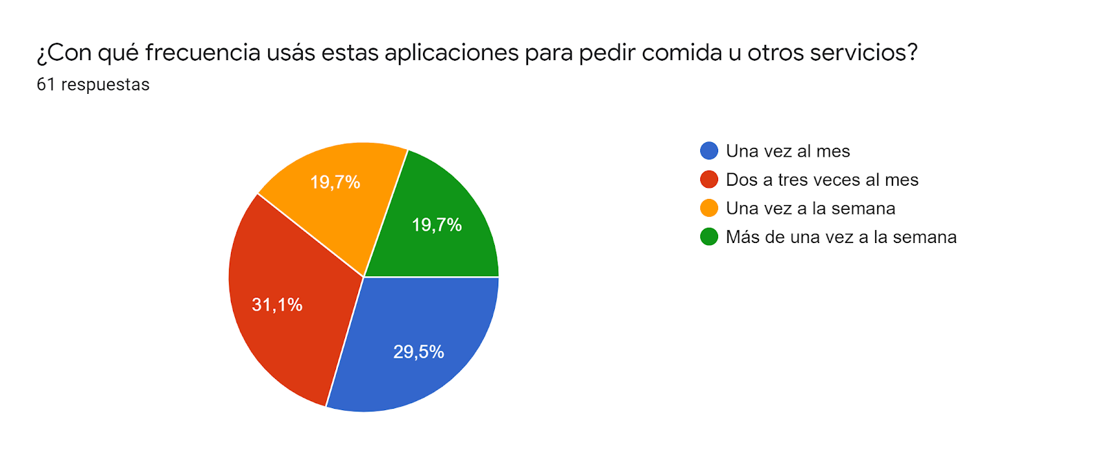 Gráfico de respuestas de formularios. Título de la pregunta:¿Con qué frecuencia usás estas aplicaciones para pedir comida u otros servicios?. Número de respuestas:61 respuestas.
