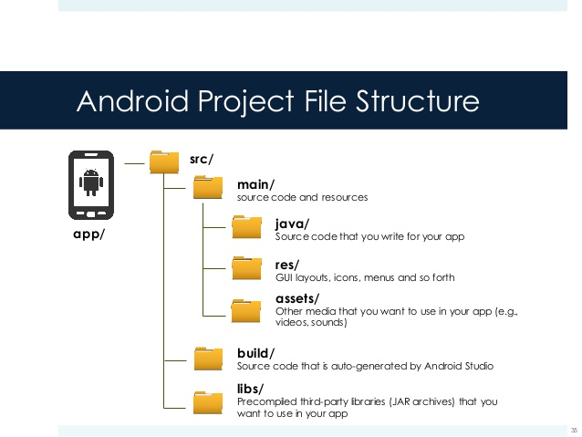 android-components-manifest-35-638.jpg