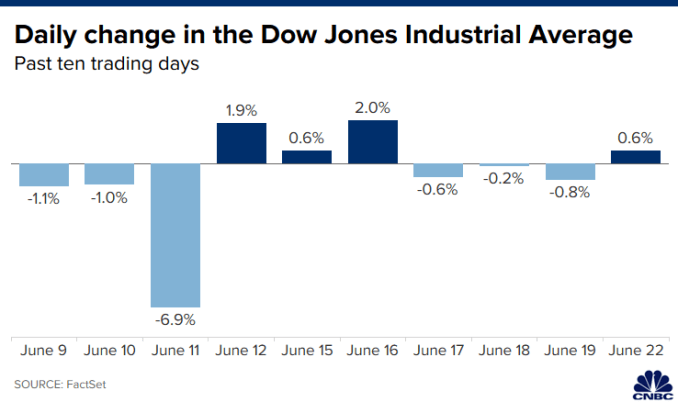 Chart of the daily percent change in the Dow Jones Industrial Average over the past 10 trading days ending June 22, 2020.
