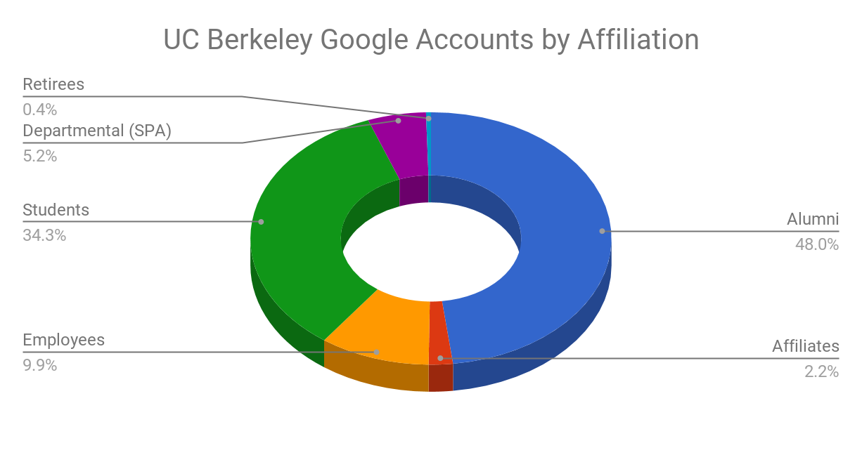 UC Berkeley Google Accounts by Affiliation