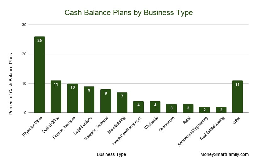 Cash Balance plans by business type