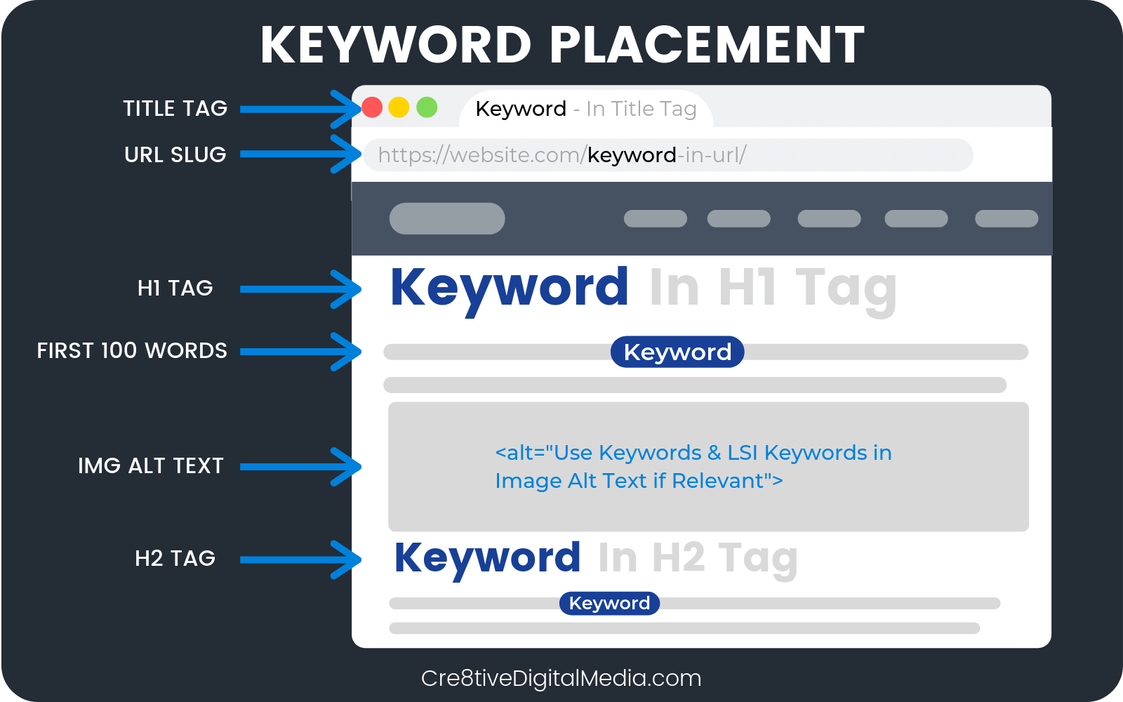 Keyword Placement For Real Estate Local SEO