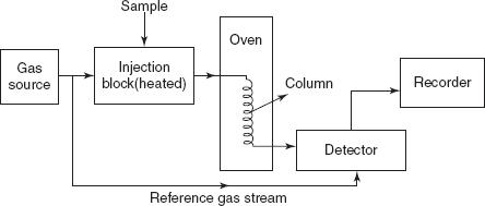 Vapour Phase Chromatography