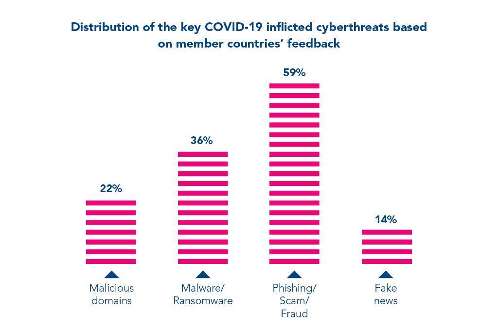 covid-19-cyber-attacks-rank