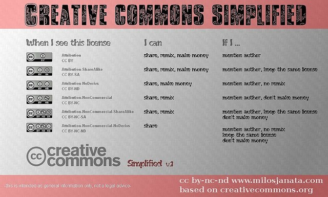 Helpful Creative Commons Infographic