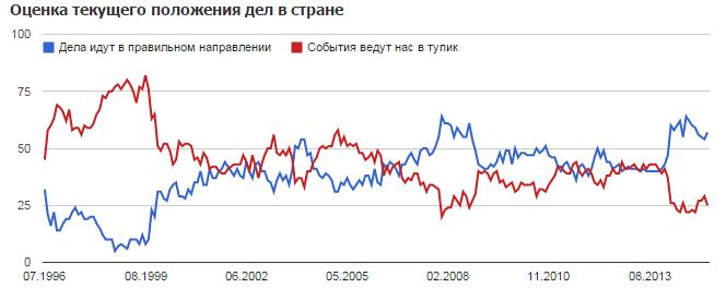 На сайте Левада-центра можно найти индексы настроения населения РФ, и они находятся близко к максимуму за обозримую историю