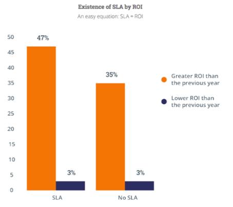 HubSpotのSLAに関する調査
