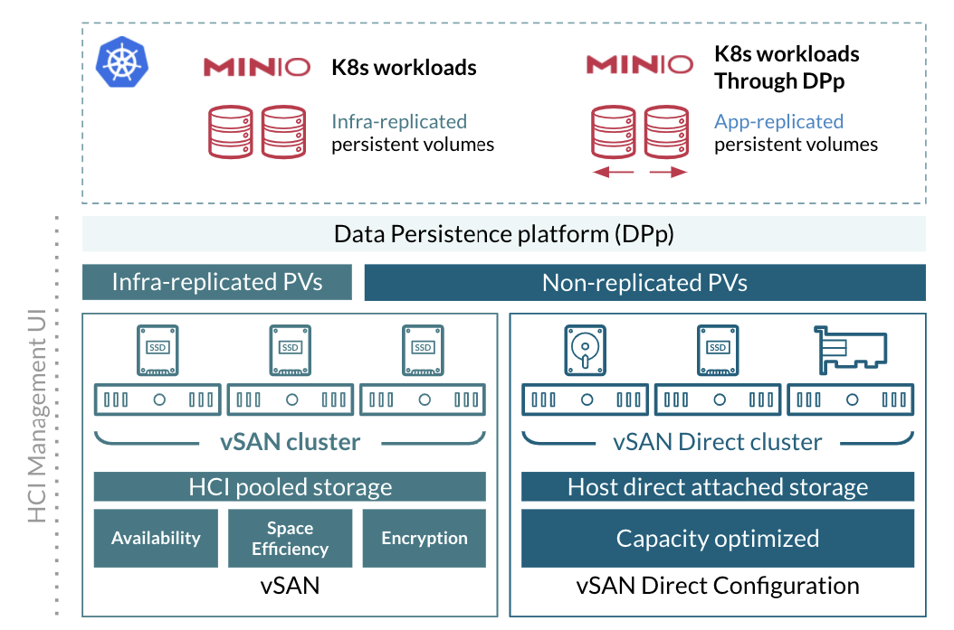 MinIO, Kubernetes and VMware Data Protection Platform (DPp)
