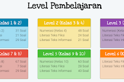 Latihan Soal dan Kunci Jawaban AKM SD - Literasi Teks Informasi Level 1