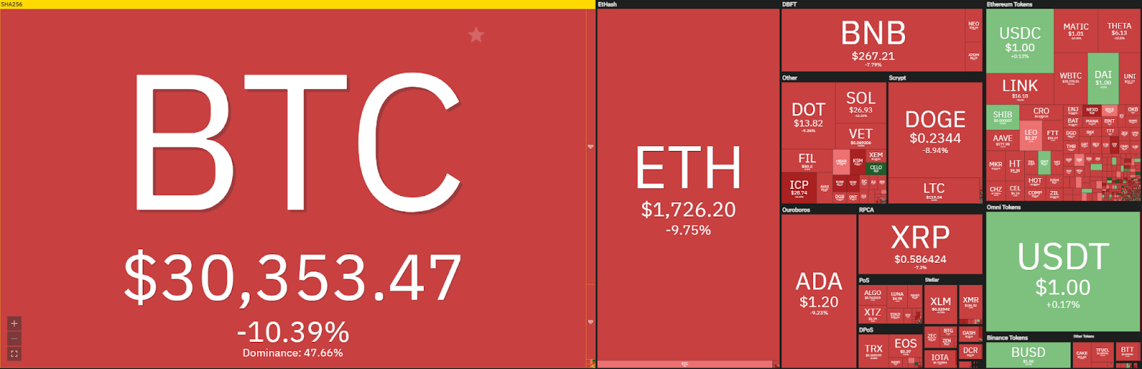 Ripple price analysis: Ripple slowly retraces to $0.70, starts to push below $0.50? 1