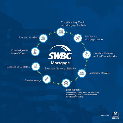 Mortgage Lender «SWBC Mortgage Corporation», reviews and photos