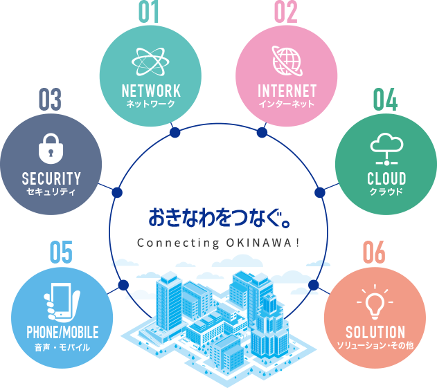 沖縄通信ネットワーク(株)