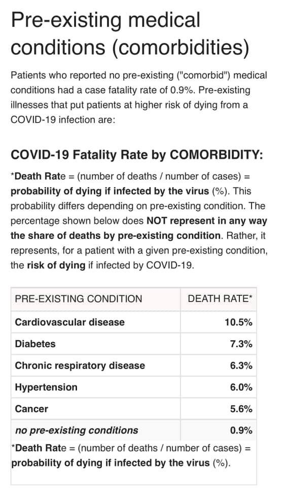 fatality rate of the coronavirus with people with pre-existing medical conditions