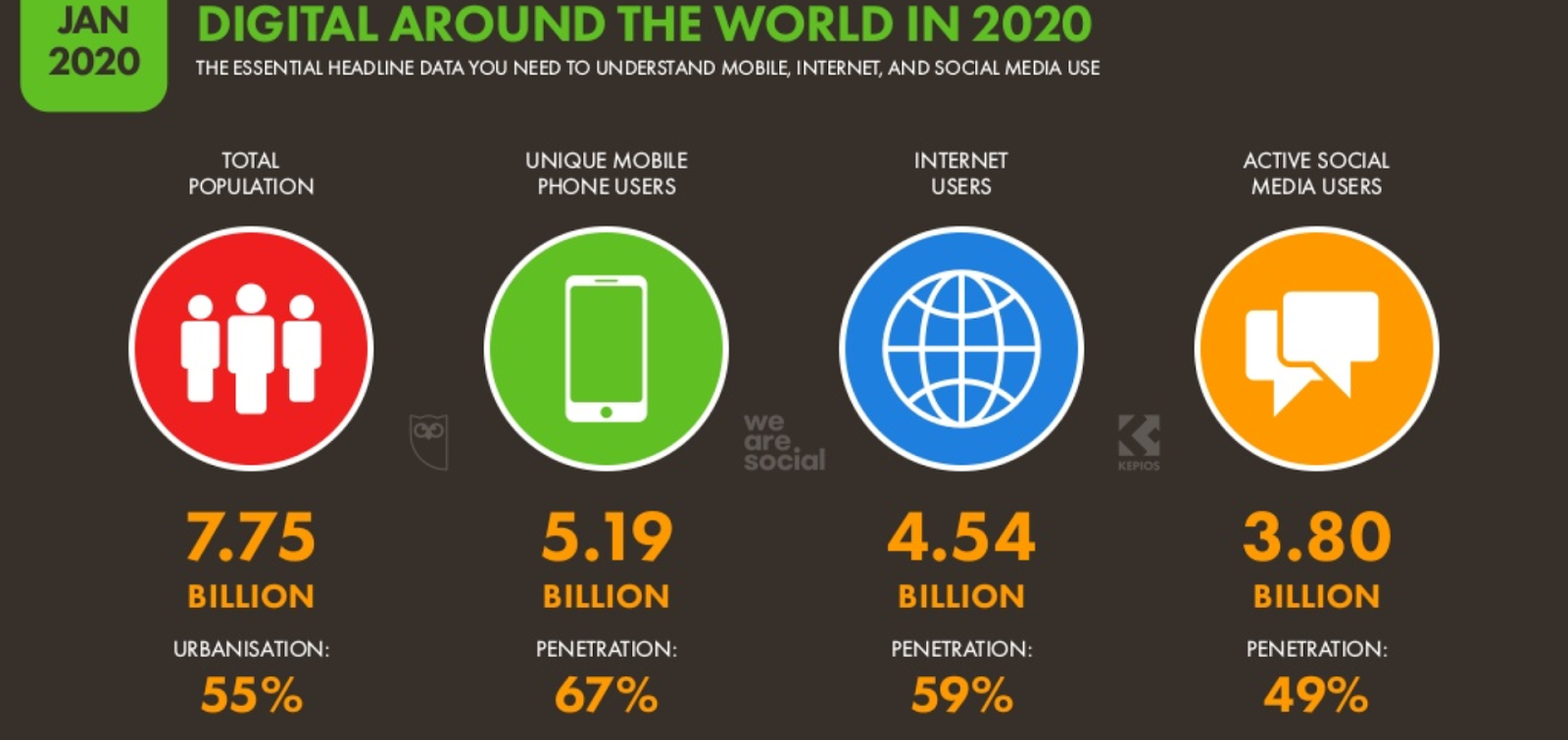 "Infographic entitled: ""Jan 2020 - Digital Around the World in 2020 - The essential headline data you need to understand mobile, internet and social media use""The graphics show total population at 7.75 billion with urbanisation at 55%then unique mobile phone users at 5.19 billion with penetration at 67%then Internet users at 4.54 billion with penetration at 59%and finally, active social media users at 3.8 billion with penetration at 49%."