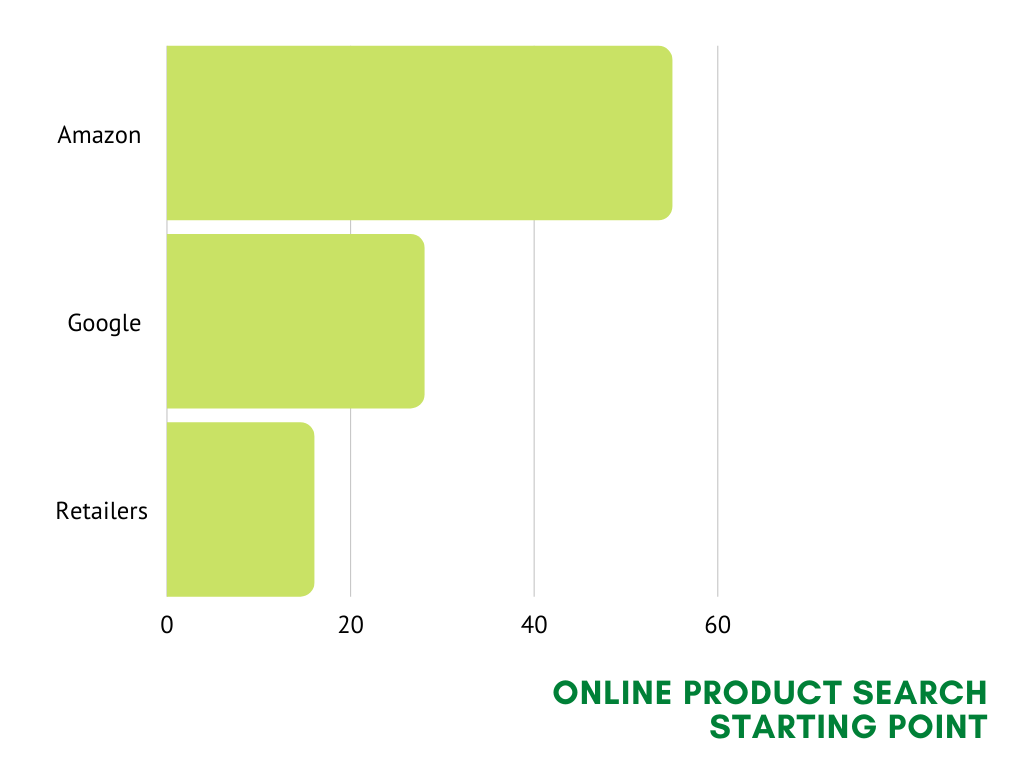 a chart for online product search starting point