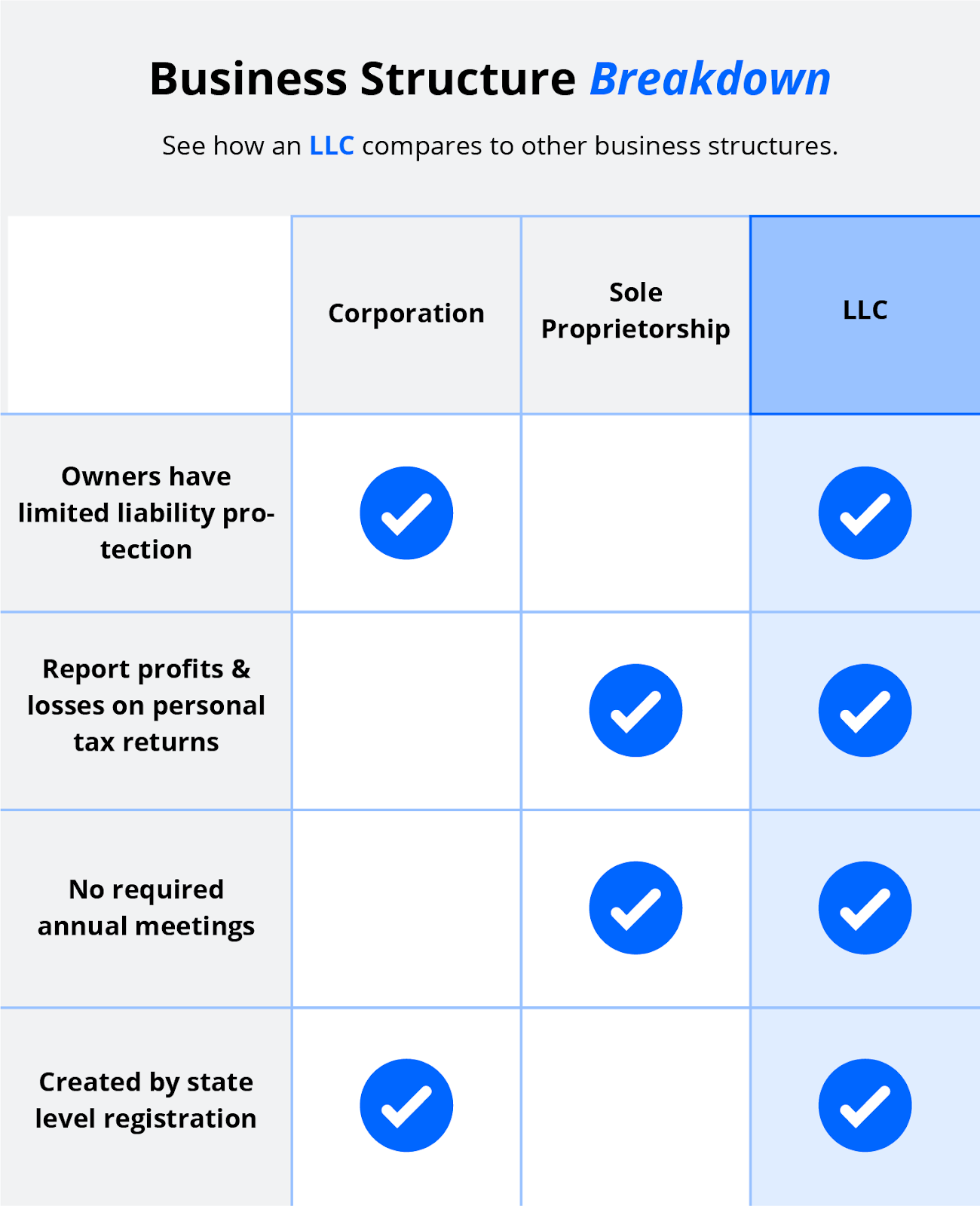 infographic business structure breakdown
