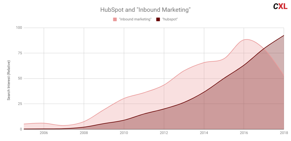 trend chart for hubspot and inbound marketing