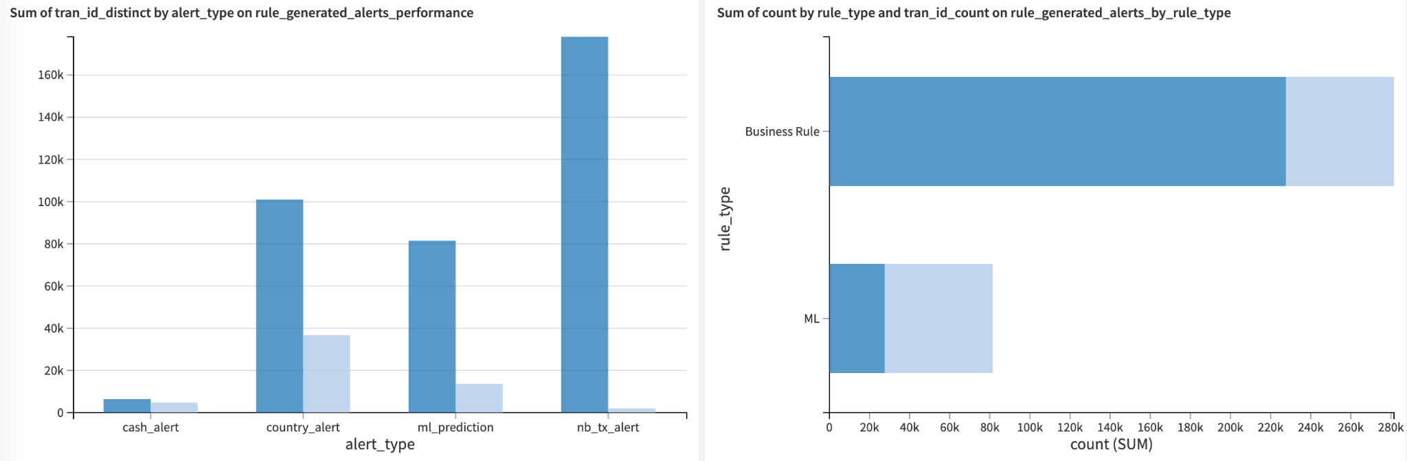 Dataiku dashboard comparing rules-based and ML-based alerts