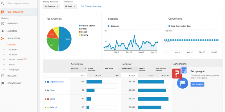 How to Read Google Analytics and Increase Your Sales 4