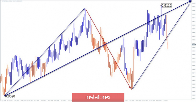 InstaForex Analytics: Simplified wave analysis of EUR / GBP for January 15