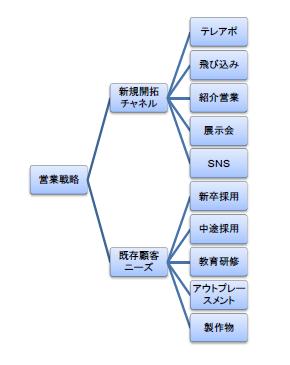 営業戦略のロジックツリー
