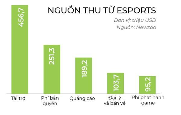 Phân tích doanh thu trên 1 tỷ đô la của trò chơi điện tử eSports