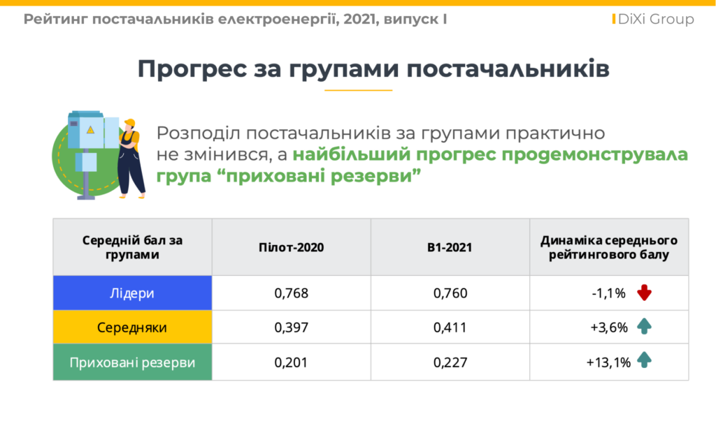 https://dixigroup.org/wp-content/uploads/2021/06/progress_rating-1024x620.png