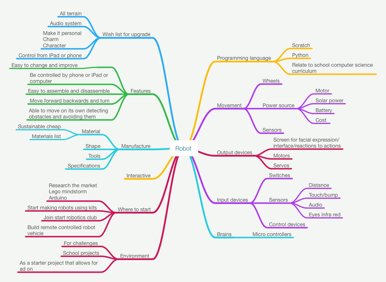 Image result for mind map robotics