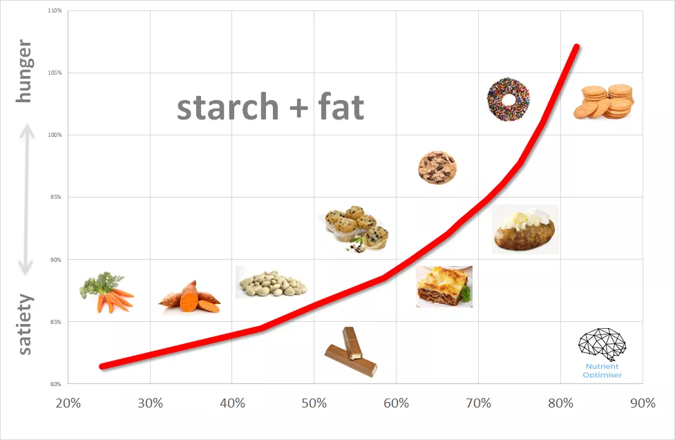 carbs plus fat satiety chart