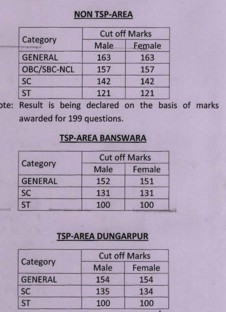 Rajasthan High Court LDC Cut-off Marks 2017