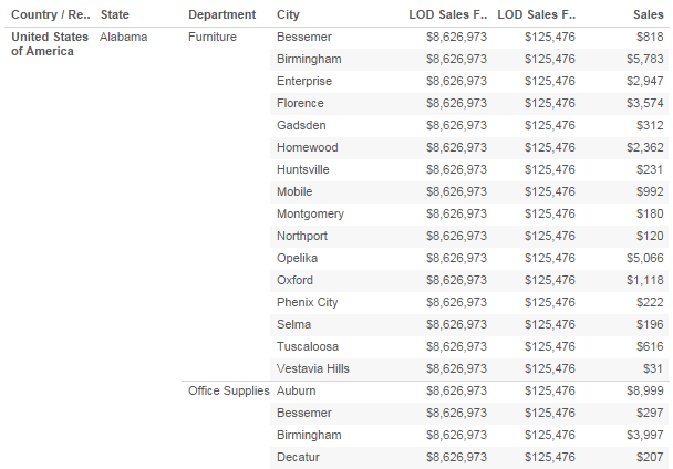 Adding another dimension to the Tableau view