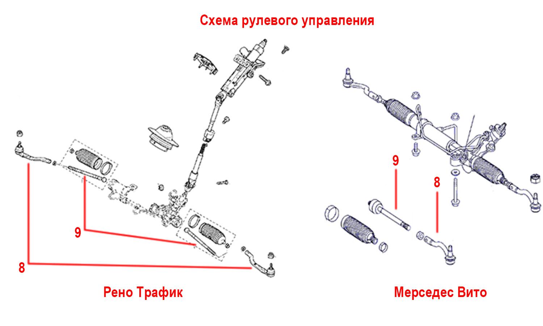 схема рулевого управления в рено трафик и мерседес вито