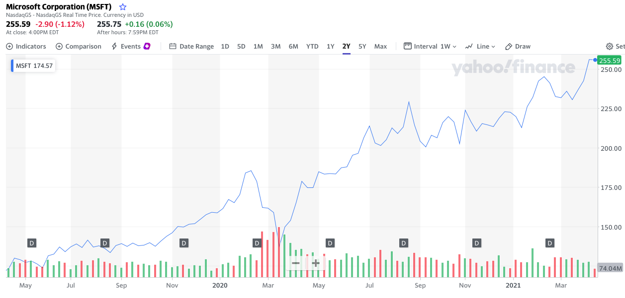 Is Microsoft a good stock to buy? Share Price 2 Year Chart